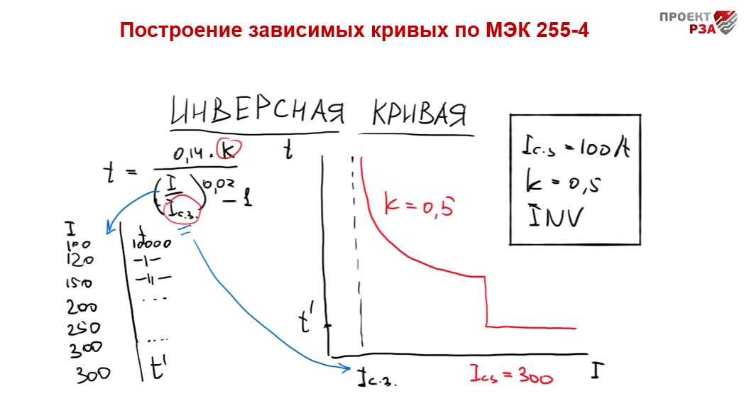 Планы на курс по картам селективности (июль 2020)